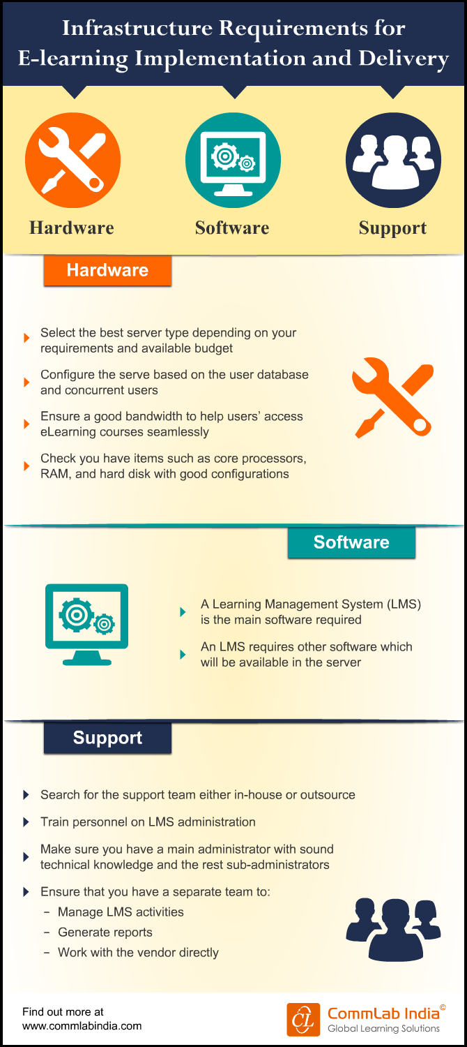 Infrastructure Requirements for E-learning Implementation and Delivery [Infographic]