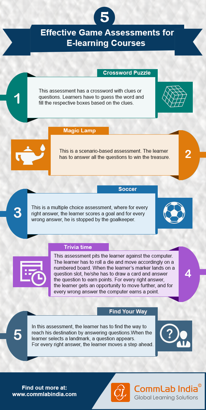 5 Effective Game Assessments for E-learning Courses [Infographic]