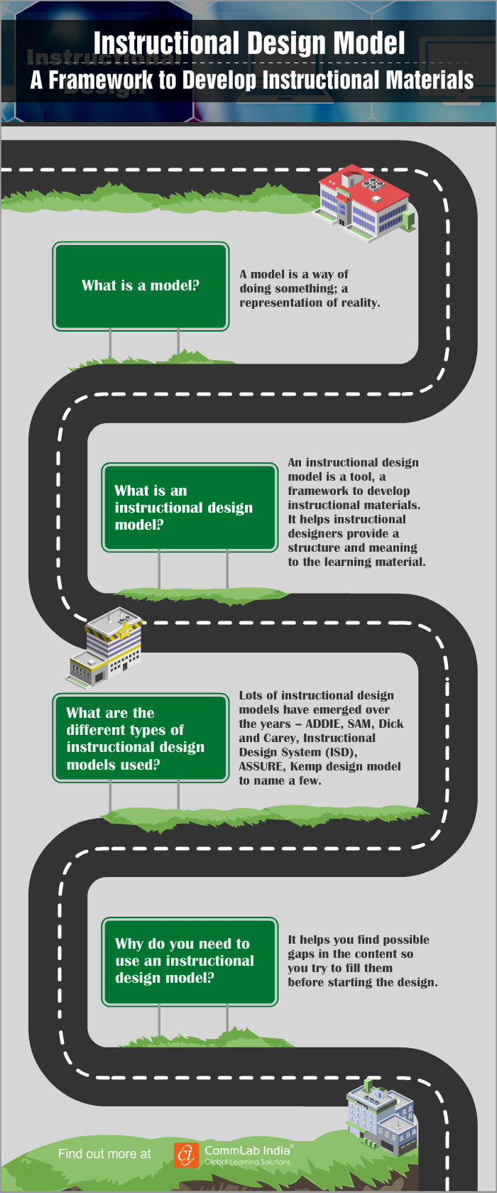 Instructional Design Model - A Framework to Develop Instructional Materials [Infographic]