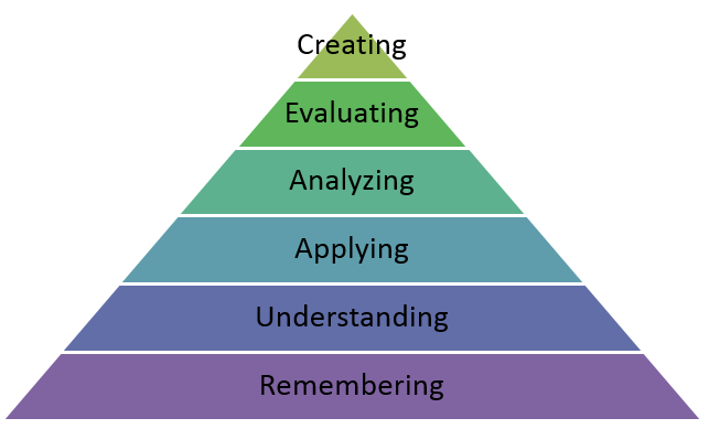The revised model