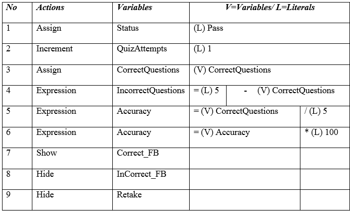 The actions and their respective variables