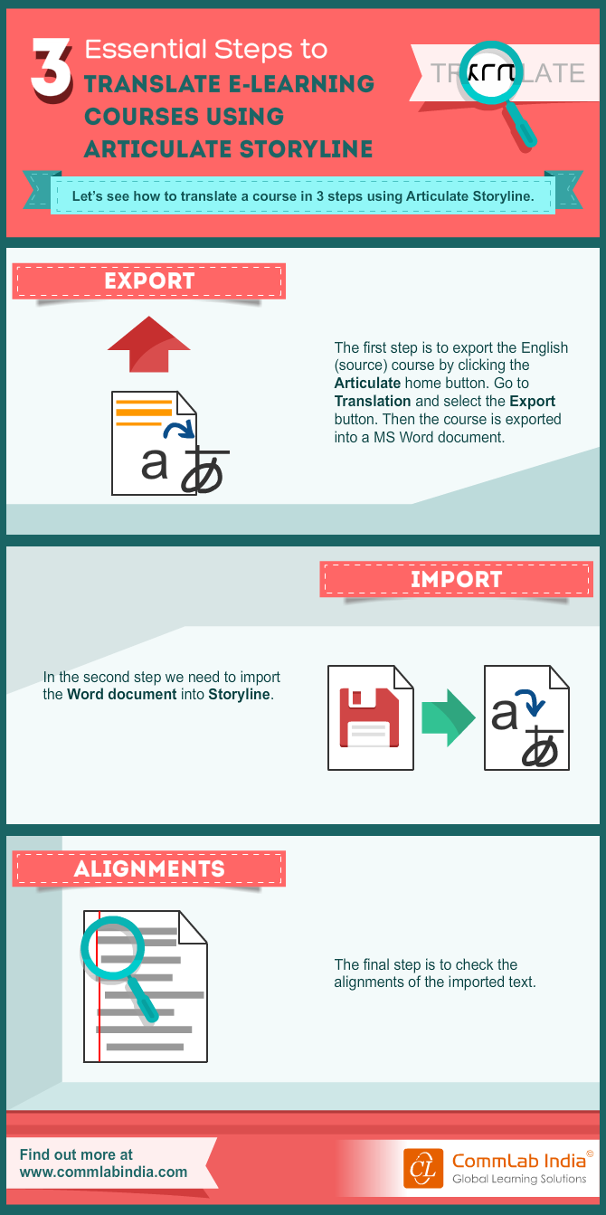 3 Essential Steps to Translate E-learning Courses Using Articulate Storyline [Infographic]