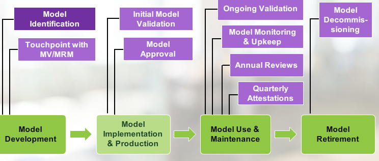 Online Training Course on Model Risk Management