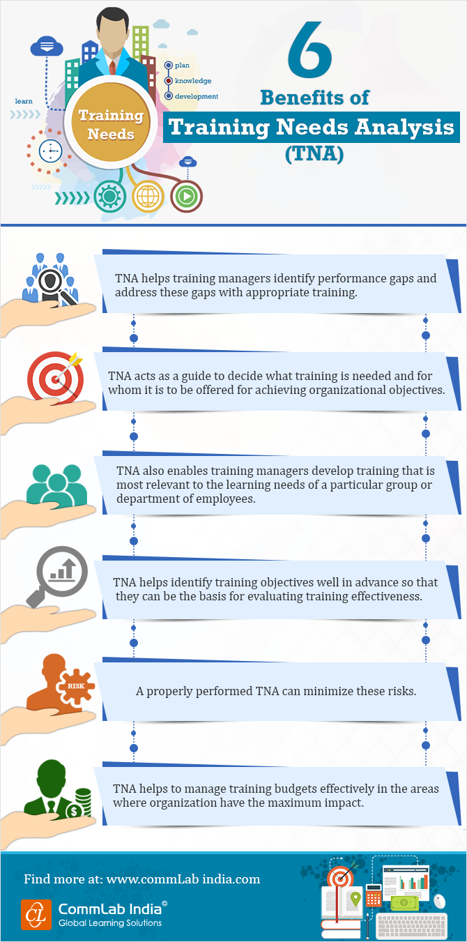 6 Benefits of Training Needs Analysis [Infographic]