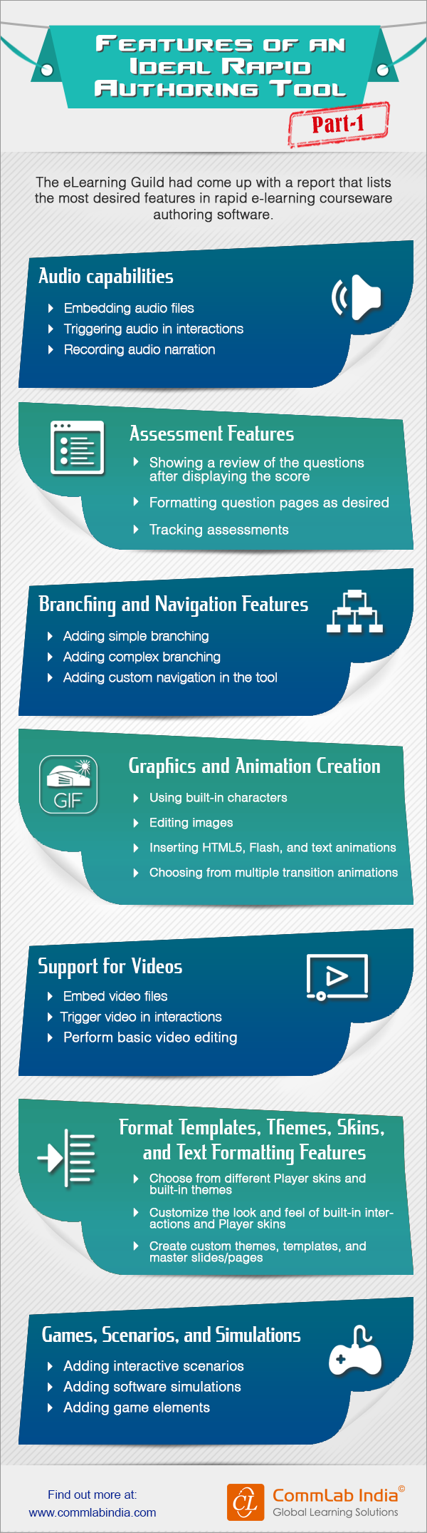Features of an Ideal Rapid eLearning Authoring Tool - Part I [Infographic]