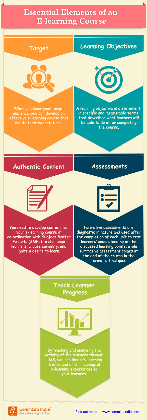 Essential Elements of an E-learning Course [Infographic]