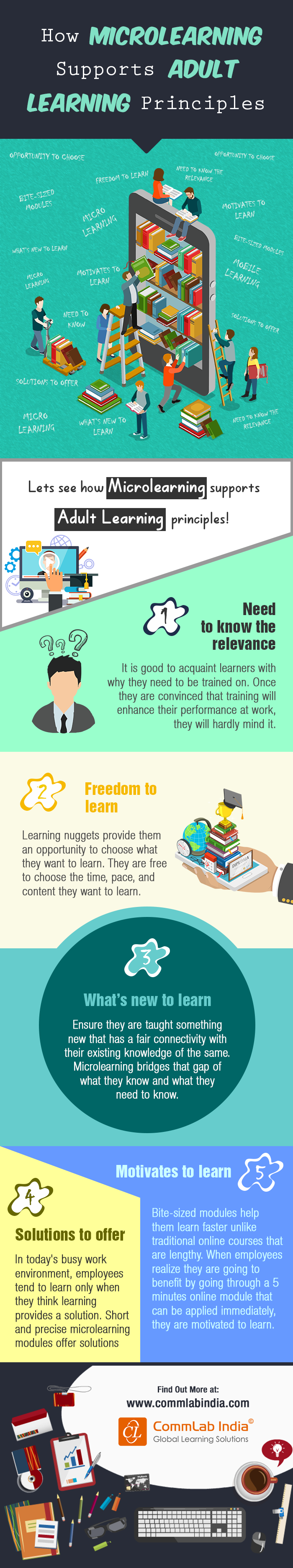 How Microlearning Supports Adult Learning Principles [Infographic]