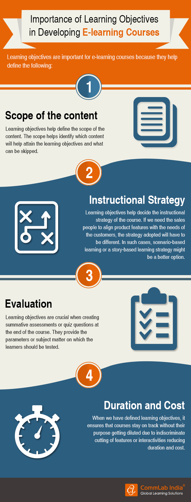 Importance of Learning Objectives in Developing E-learning Courses [Infographic]