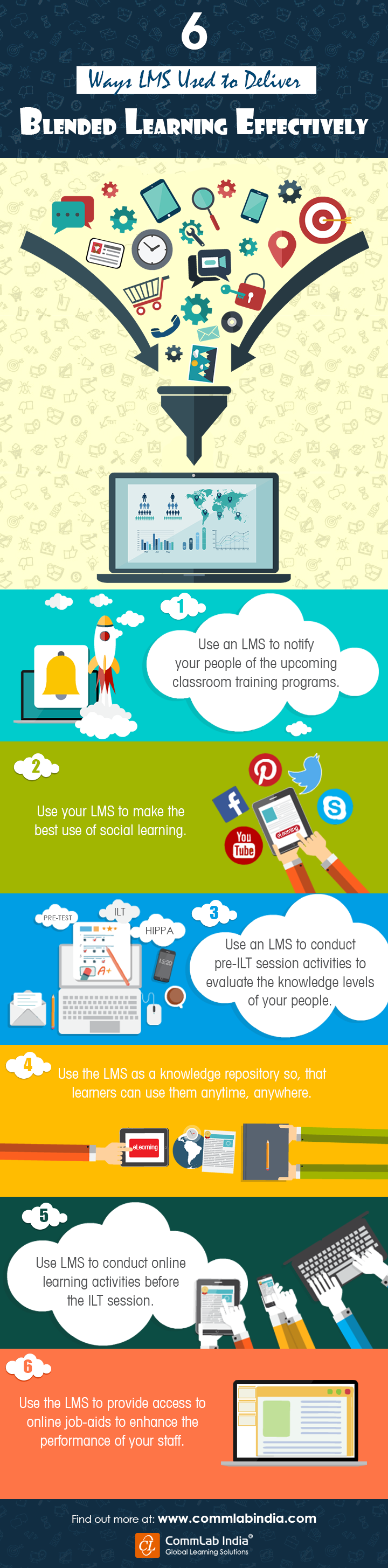 6 Ways An LMS Can be Used to Deliver Blended Learning Effectively [Infographic]