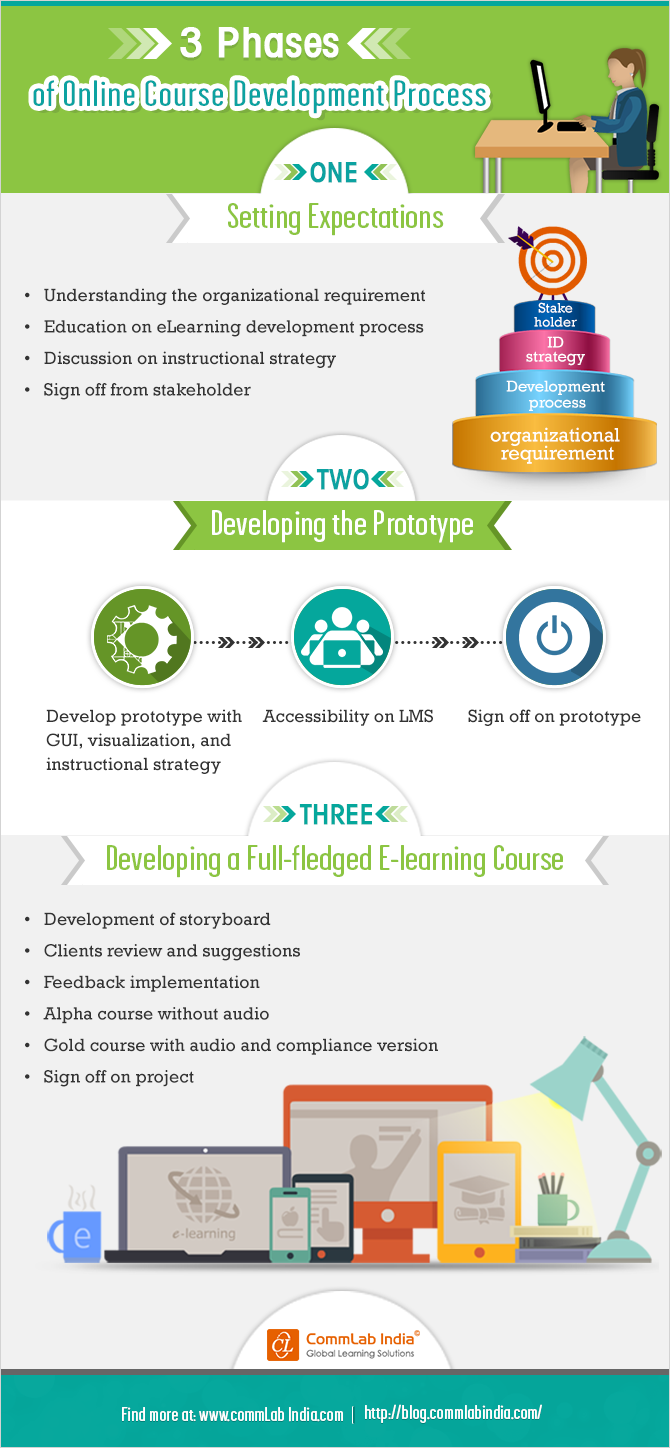 3 Phases of the Online Course Development Process [Infographic]