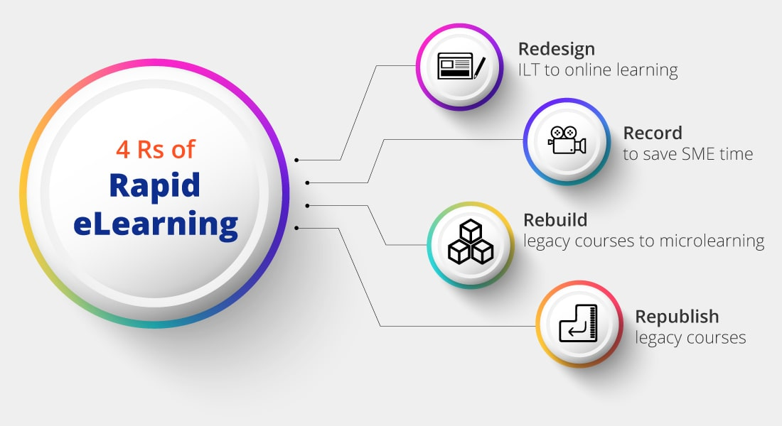 The '4 R' Strategy for Success in Rapid eLearning Development