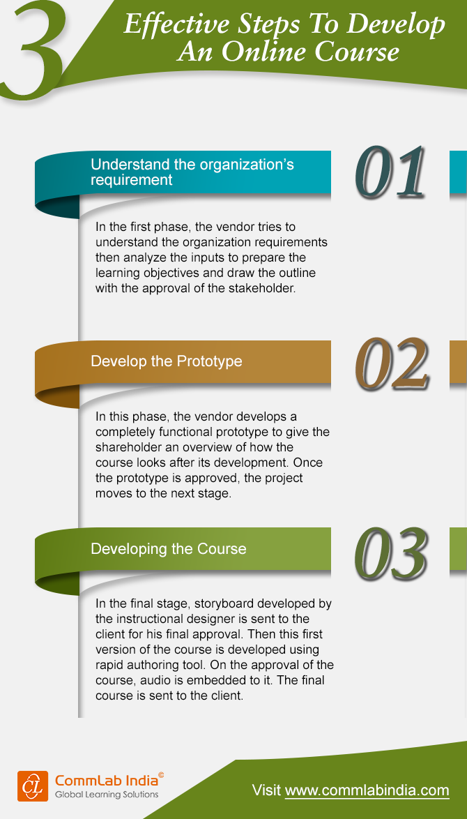 3 Effective Steps to Develop an Online Training Course [Infographic]