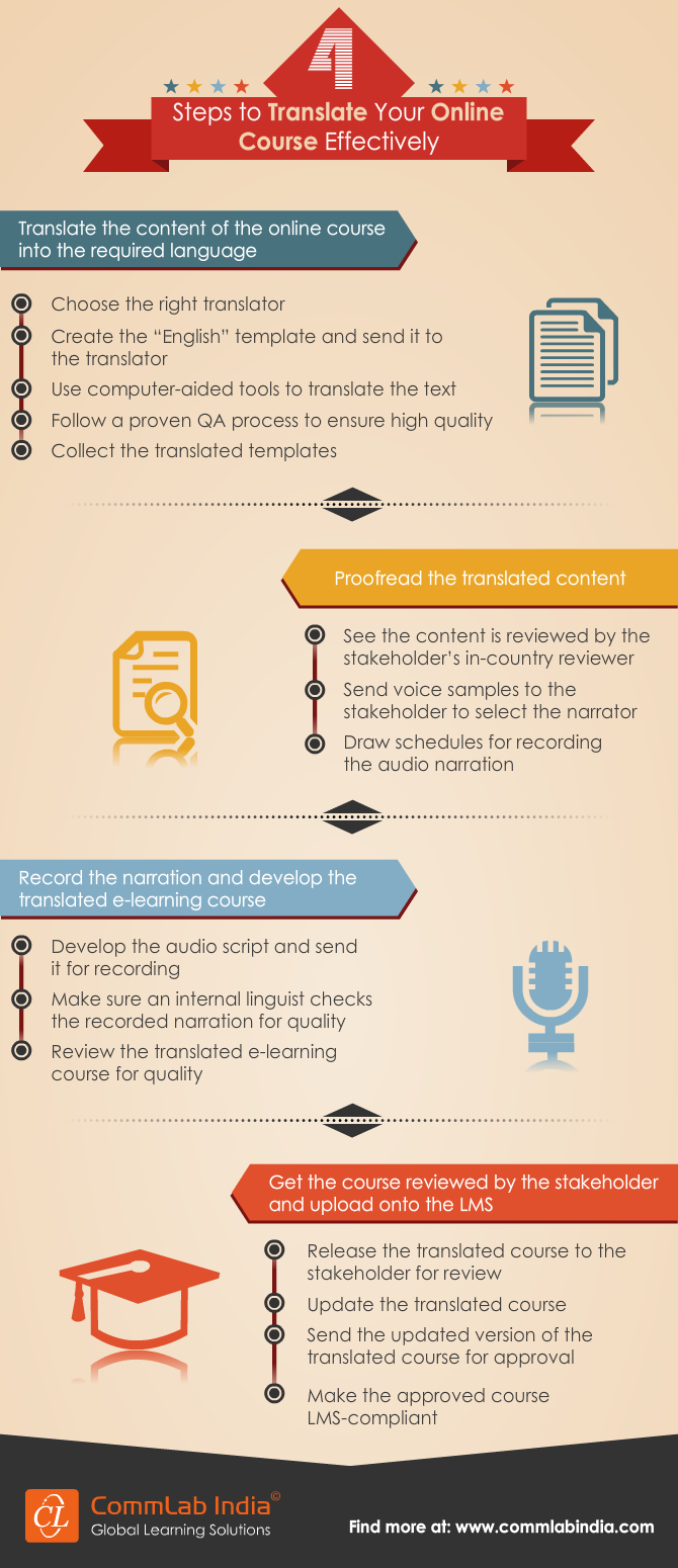 4 Steps to Translate Your Online Course Effectively [Infographic]