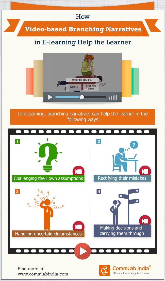 Video-based Branching Narratives in E-learning to Build Decision-making [Infographic]