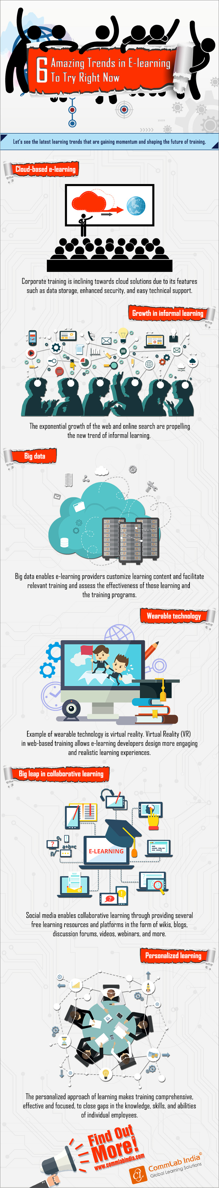 6 Amazing Trends in E-learning to Try Right Now [Infographic]