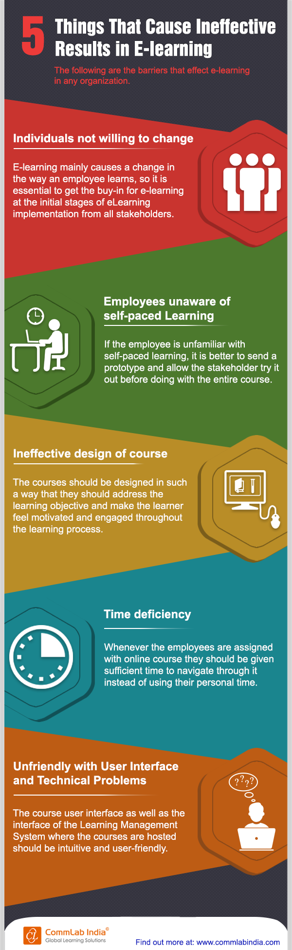 5 Things That Cause Ineffective Results in E-learning
