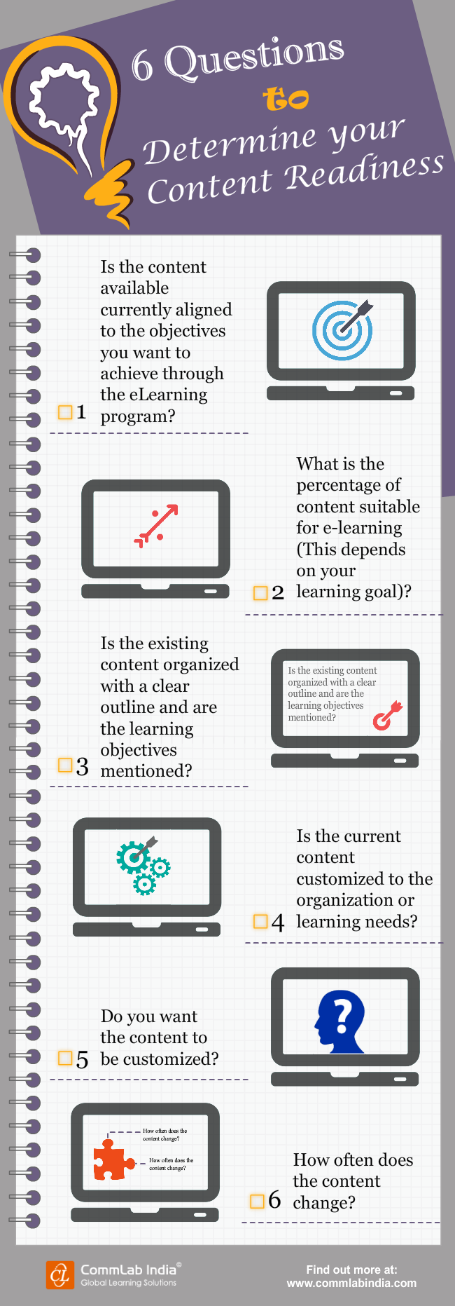 6 Questions to Determine your Content Readiness for E-learning [Infographic]