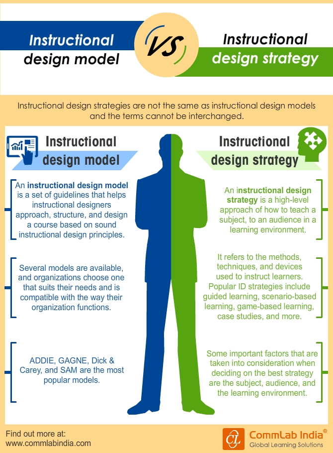 Instructional Design Models Vs Instructional Design Strategies [Infographic]