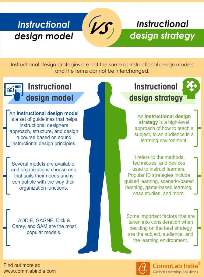 Instructional Design Models Vs Instructional Design Strategies