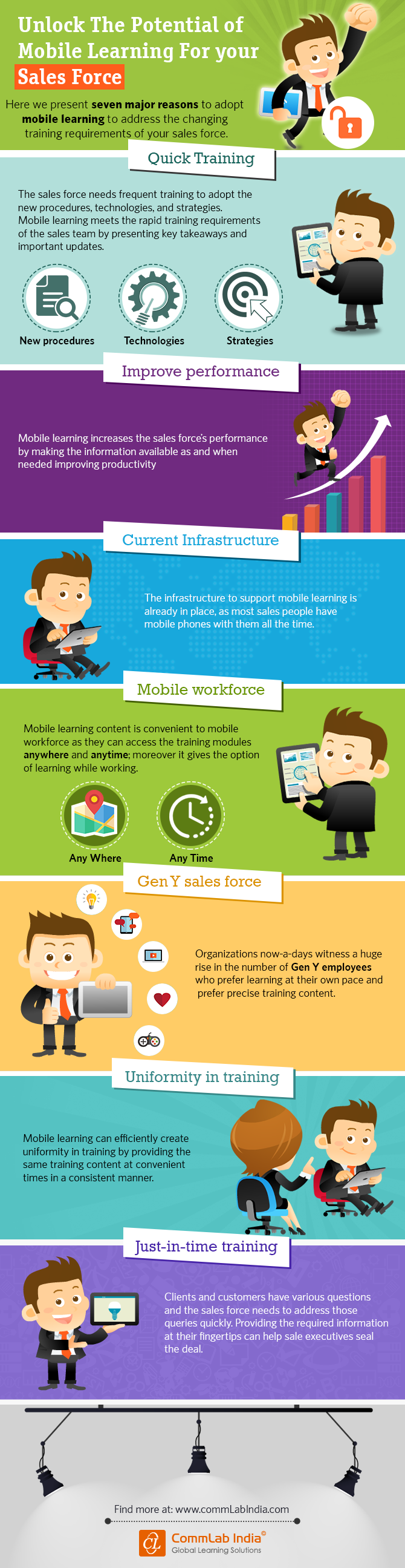 Unlock The Potential of Mobile Learning for Your Sales Force [Infographic]