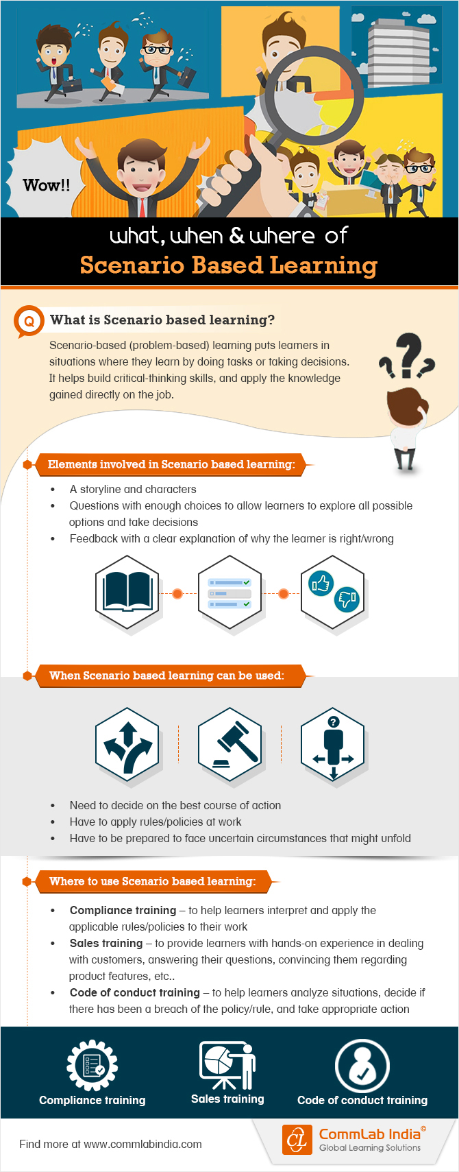 The What, When, and Where of Scenario-based Learning [Infographic]