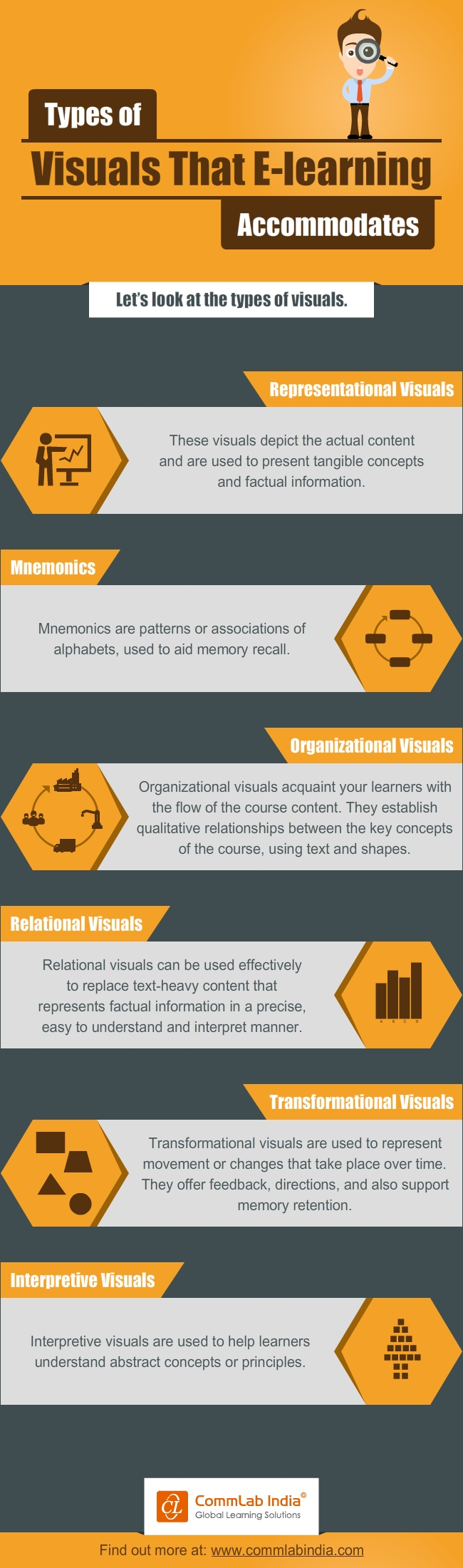 Types of Visuals E-learning Supports [Infographic]