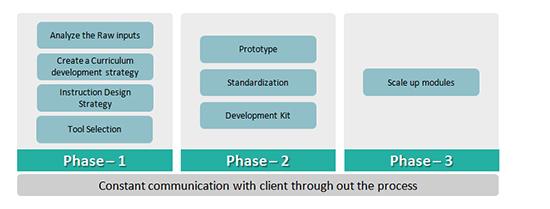 3 Phase Process