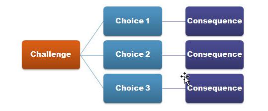 Branched Scenarios in Three Steps