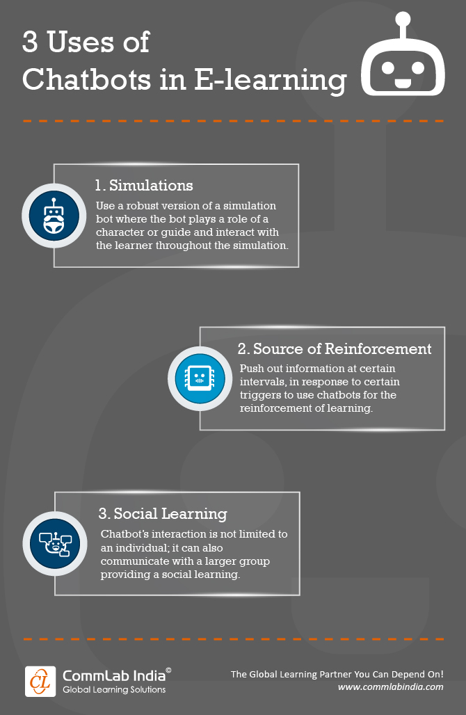 3 Uses of Chatbots in E-learning [Infographic]