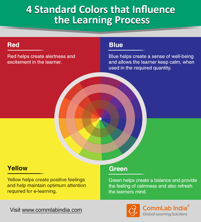 4 Standard Colors that Influence the E-learning Process [Infographic]