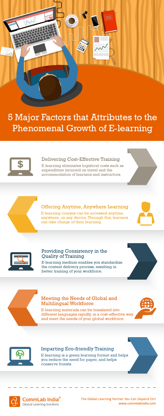 5 Major Factors that Contribute to the Phenomenal Growth of E-learning [Infographic]
