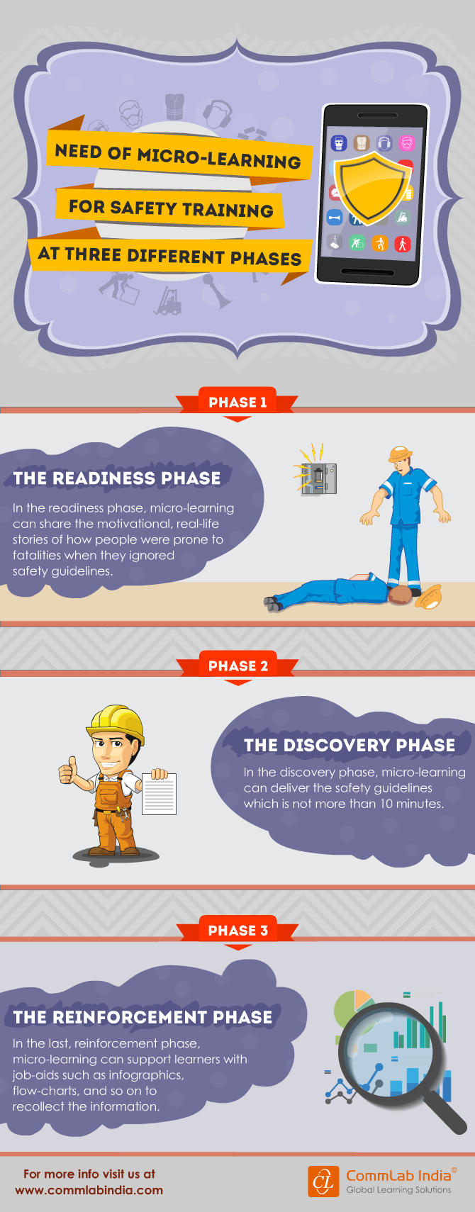 Microlearning for Safety Training in Three Different Phases [Infographic]