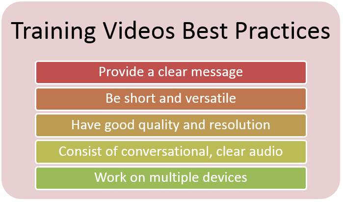 Training Videos Best Practices