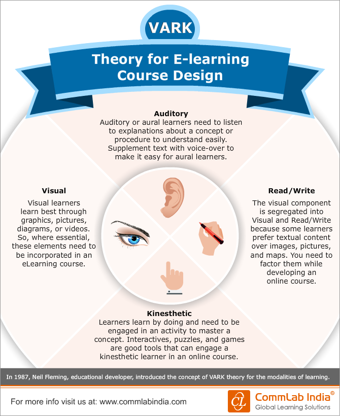 VARK Theory for E-learning Course Design [Infographic]