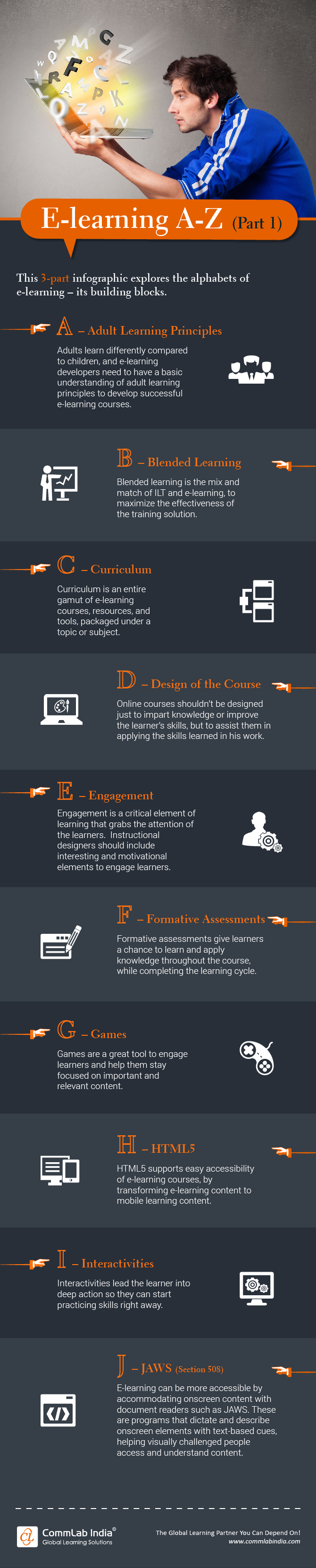 E-learning A-Z Terms: Part 1 [Infographic]