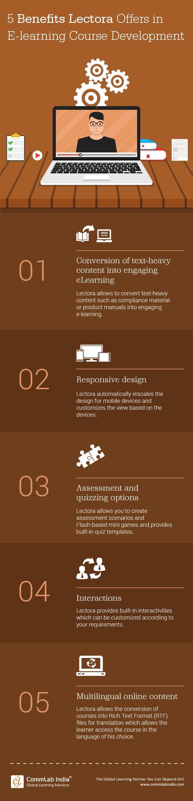 5 Benefits Lectora Offers in E-learning Course Development [Infographic]