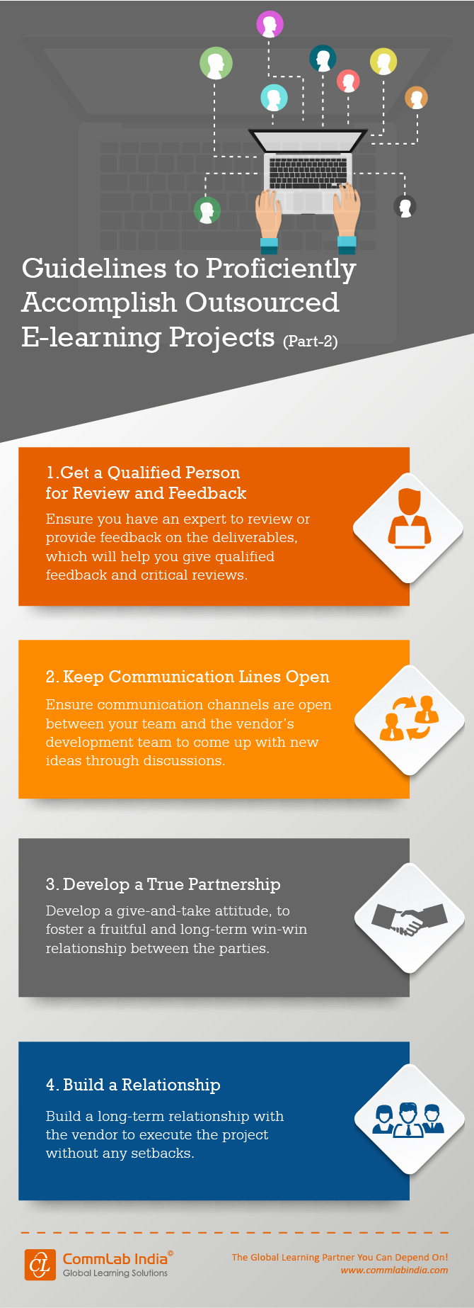 Guidelines to Accomplish Outsourced E-learning Projects Part-2 [Infographic]