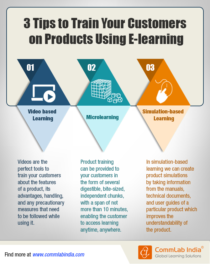 3 Tips to Train Your Customers on Products Using E-learning [Infographic]