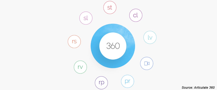 Articulate 360 – Easy Authoring Features of Storyline 360