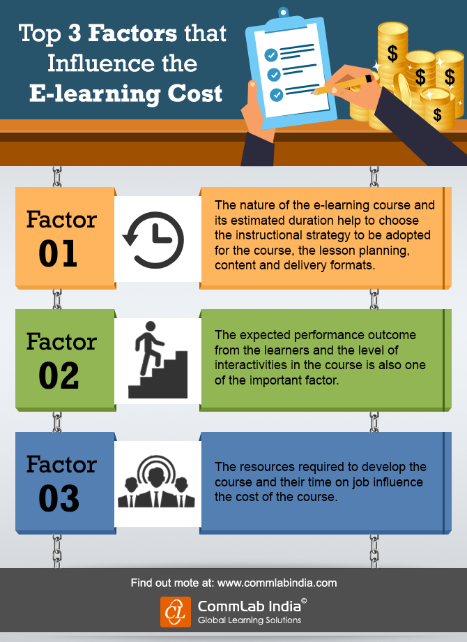 Top 3 Factors that Influence E-learning Cost [Infographic]