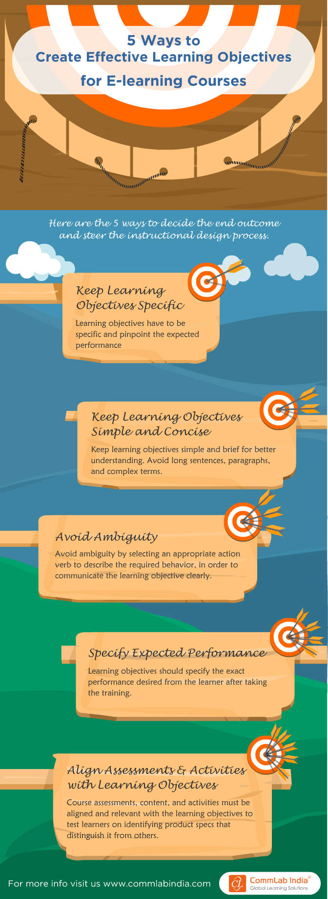 5 Ways to Create Effective Learning Objectives for E-learning Courses [Infographic]