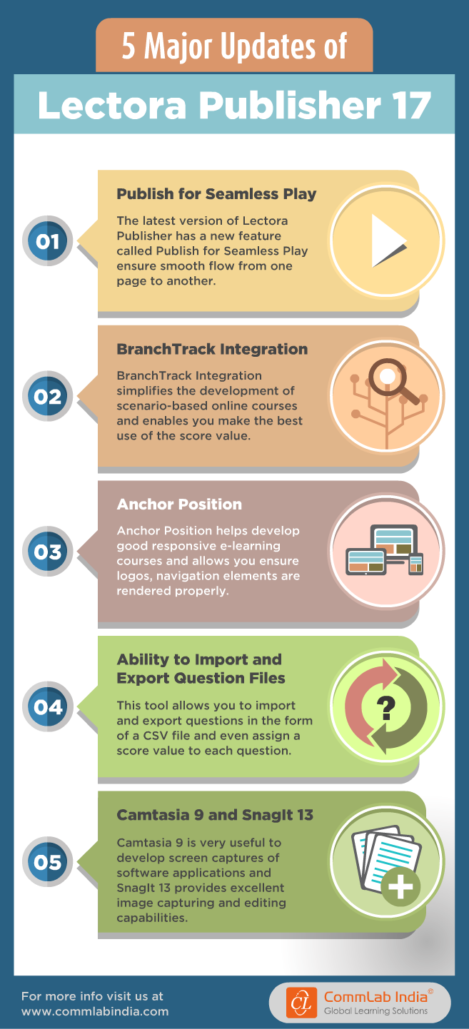 5 Major Updates of Lectora Publisher 17 [Infographic]