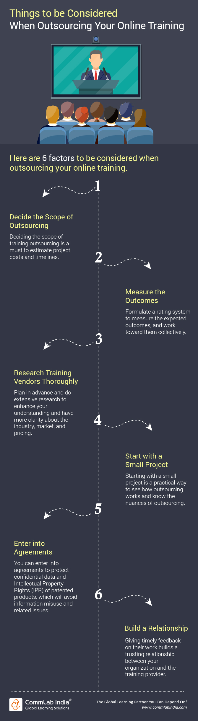 Things to Consider When Outsourcing Your Online Training [Infographic]