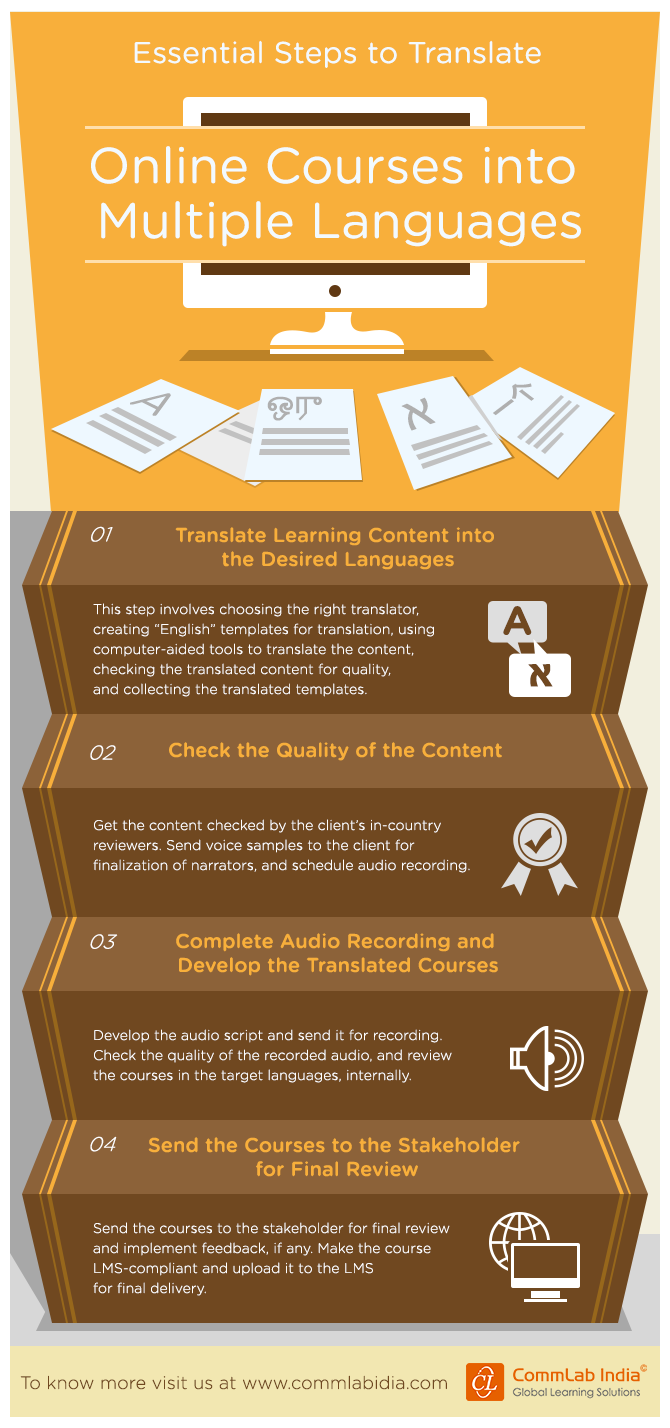 Essential Steps to Translate Online Courses into Multiple Languages [Infographic]