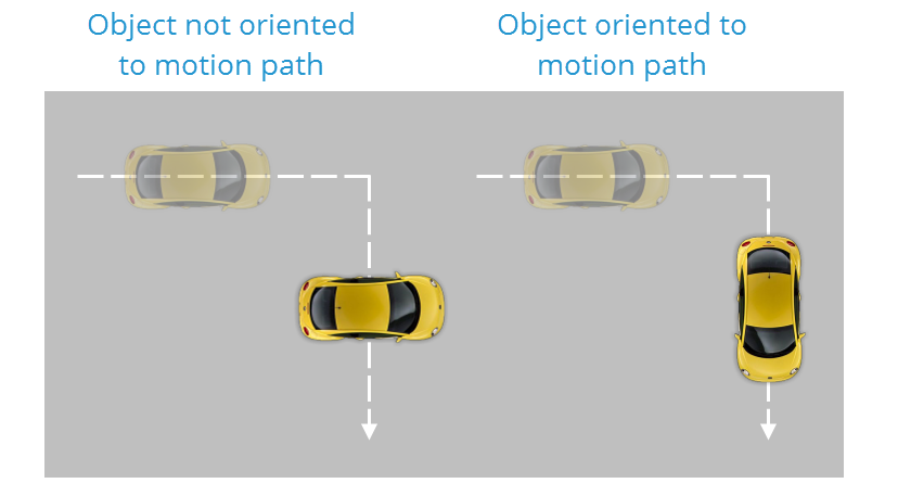 Ability to Maintain the Orientation of Objects Based on Motion Paths
