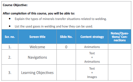 Prepare a detailed outline of the content
