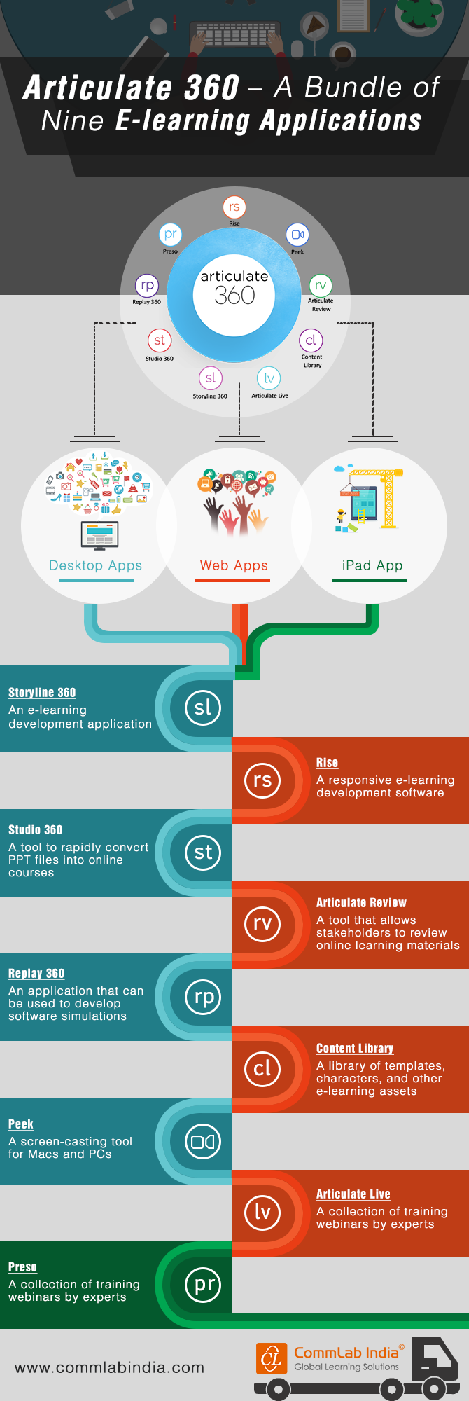 Articulate 360 - A Bundle of Nine E-learning Applications [Infographic]