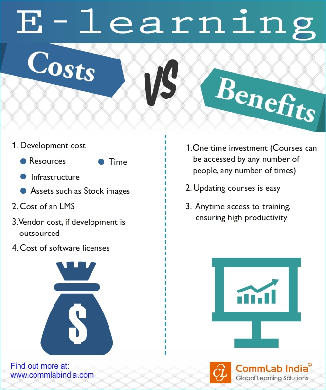 E-learning Cost Vs. Benefits [Infographic]