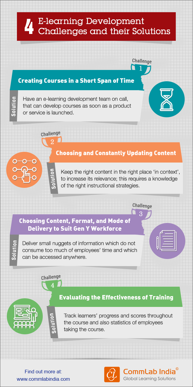 4 E-learning Development Challenges and their Solutions [Infographic]