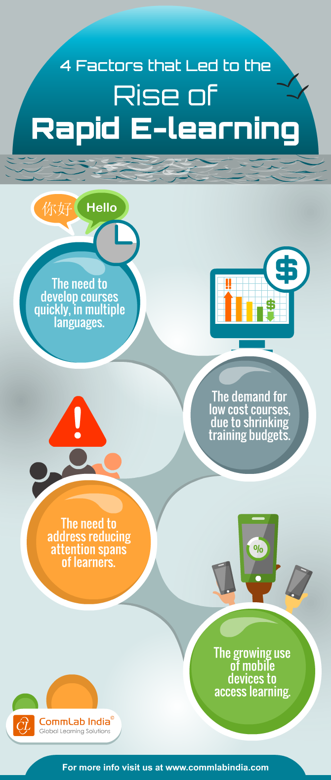 4 Factors that Led to the Rise of Rapid E-learning [Infographic]